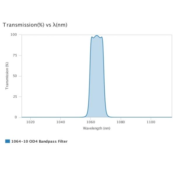 AUA-BP-1064-10-OD4