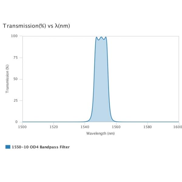 AUA-BP-1550-10-OD4