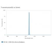 AUA-UNBP-407.66-1-OD6