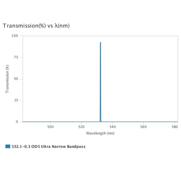 AUA-UNBP-532.1-0.3-OD5