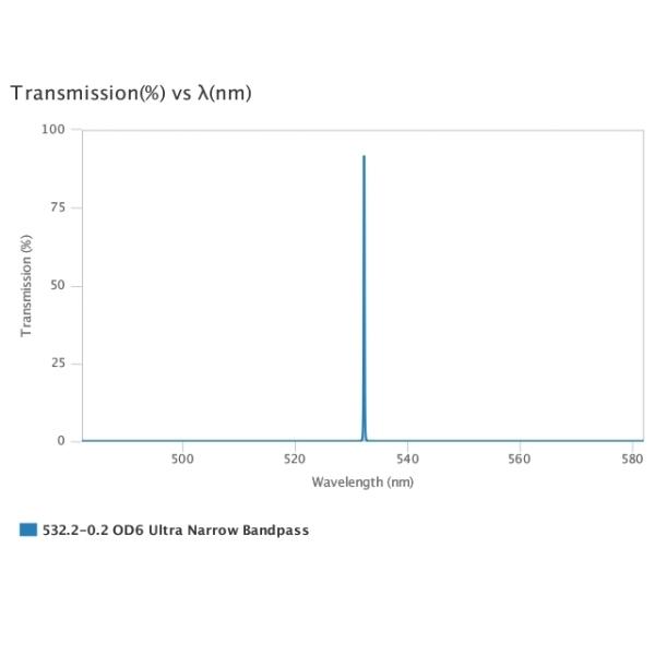 AUA-UNBP-532.2-0.2-OD6