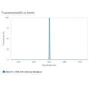 AUA-UNBP-660.29-1-OD6