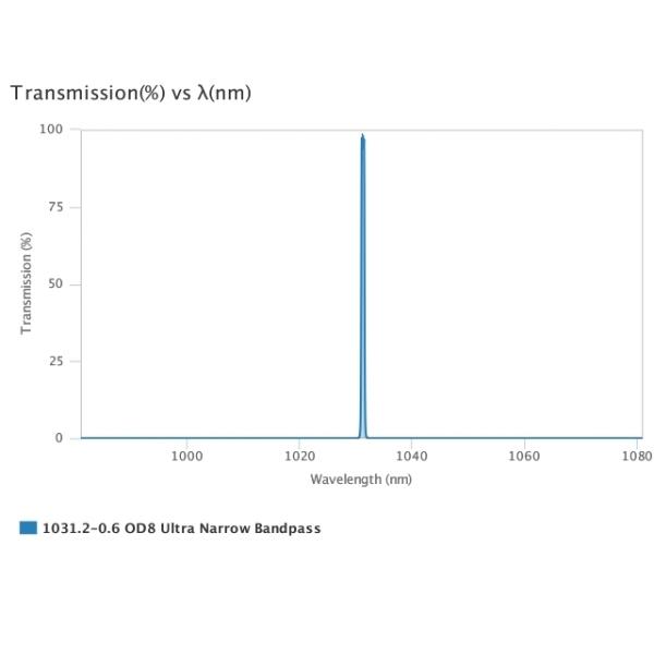 AUA-UNBP-1031.2-0.6-OD8