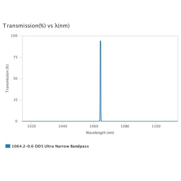 AUA-UNBP-1064.2-0.6-OD5