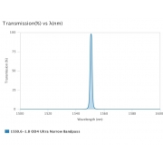 AUA-UNBP-1550.6-1.8-OD4