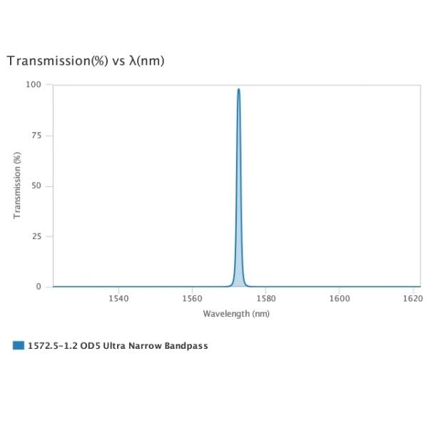 AUA-UNBP-1572.5-1.2-OD5