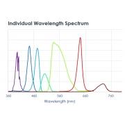 Fuente de luz LED multi-canal para microscopía