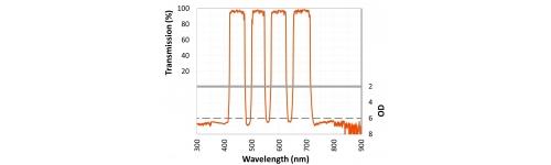 Multi-bandpass filters