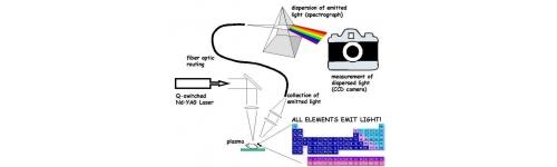 Espectroscopía de plasma inducido por láser (LIBS)